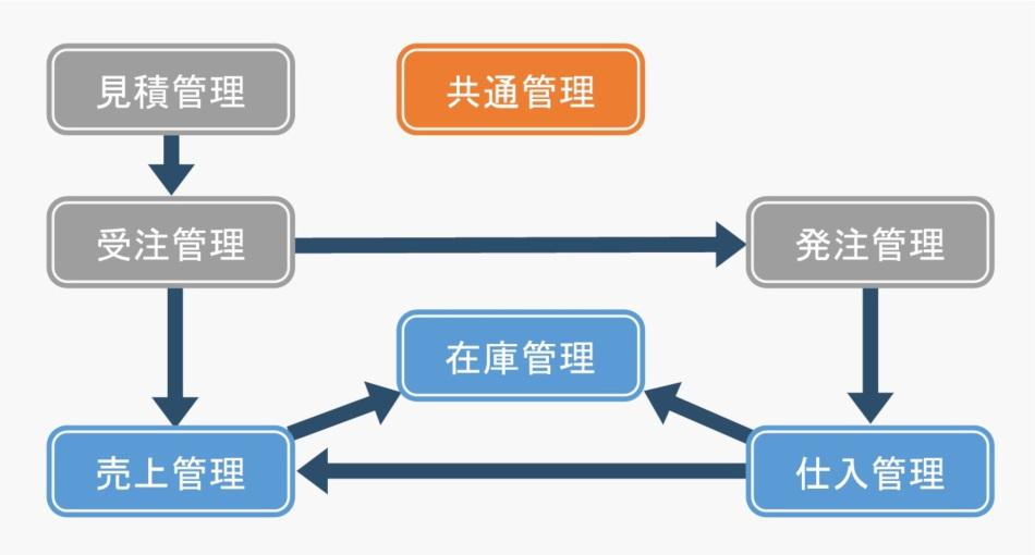 見積管理から売上管理までの流れ図